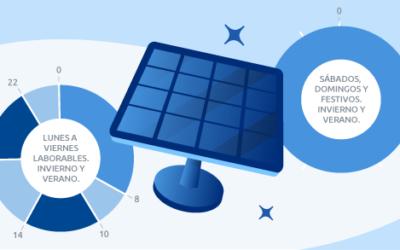 Autoconsumo solar y nuevas tarifas de la luz: rentabilidad y ventajas