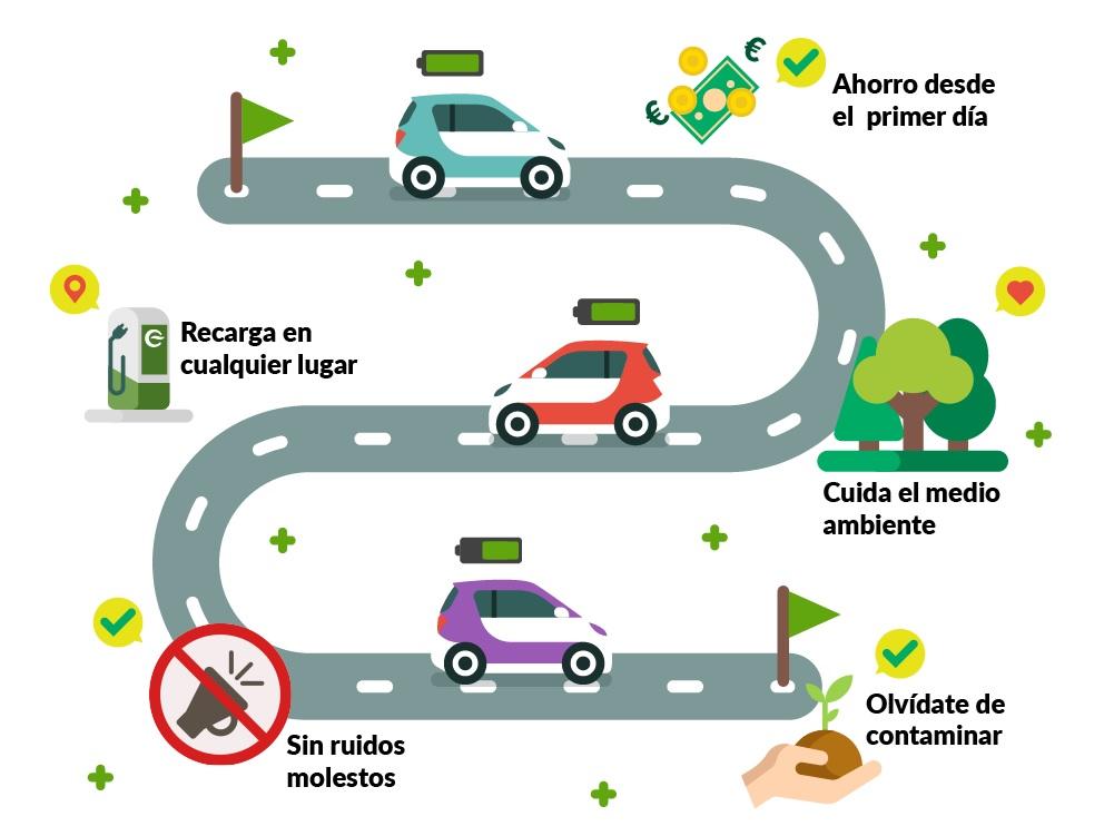 ¡Ya esta aprobado el Plan MOVES en Andalucía!